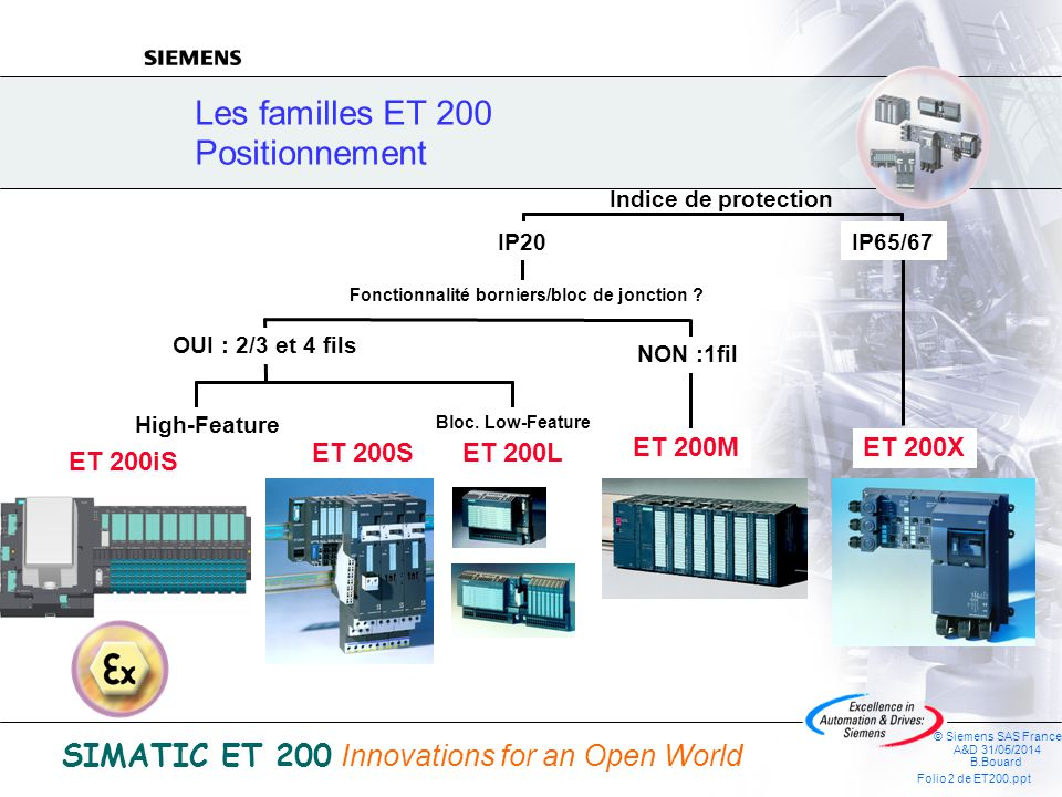 © Siemens SAS France A&D 31/05/2014 B.Bouard Folio 2 de ET200.ppt SIMATIC ET 200 Innovations for an Open World Les familles ET 200 Positionnement Indice de protection IP65/67 OUI : 2/3 et 4 fils IP20 Fonctionnalité borniers/bloc de jonction .
