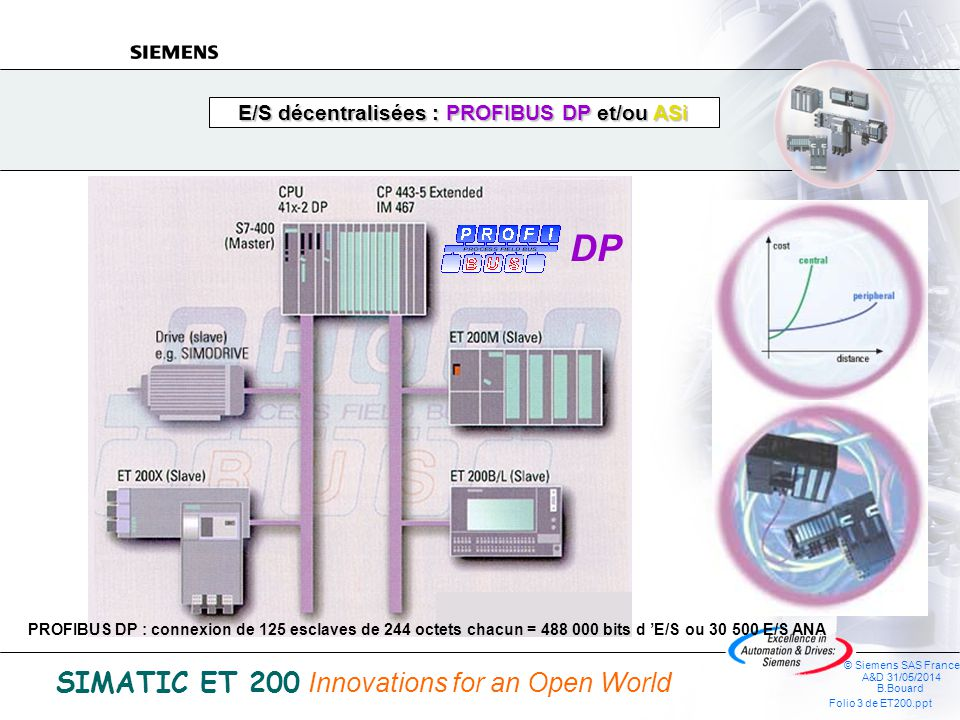 © Siemens SAS France A&D 31/05/2014 B.Bouard Folio 2 de ET200.ppt SIMATIC ET 200 Innovations for an Open World Les familles ET 200 Positionnement Indi