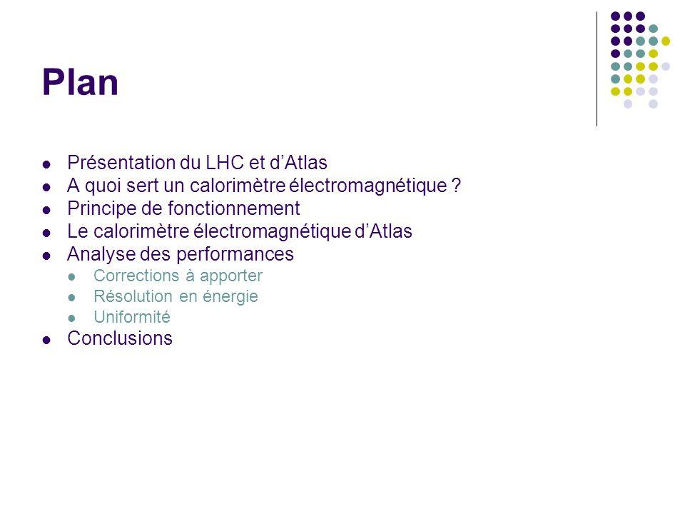Plan Présentation du LHC et dAtlas A quoi sert un calorimètre électromagnétique ? Principe de fonctionnement Le calorimètre électromagnétique dAtlas A