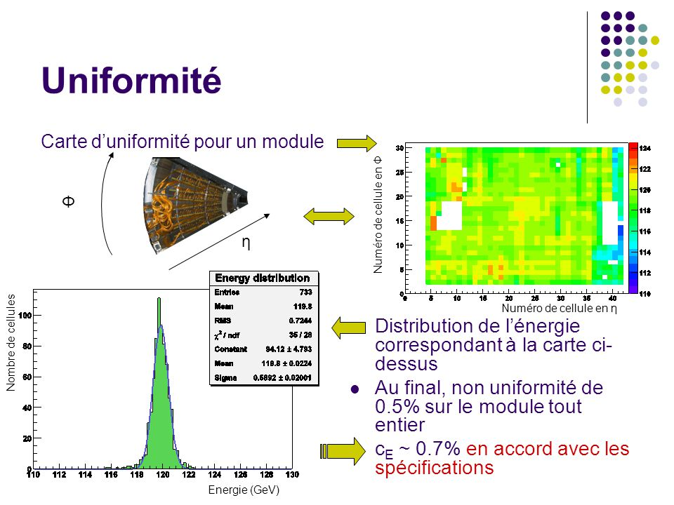 Uniformité Carte duniformité pour un module Distribution de lénergie correspondant à la carte ci- dessus Au final, non uniformité de 0.5% sur le modul