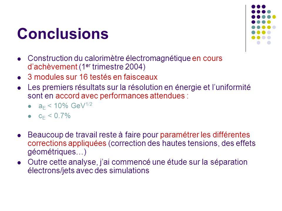 Conclusions Construction du calorimètre électromagnétique en cours dachèvement (1 er trimestre 2004) 3 modules sur 16 testés en faisceaux Les premiers