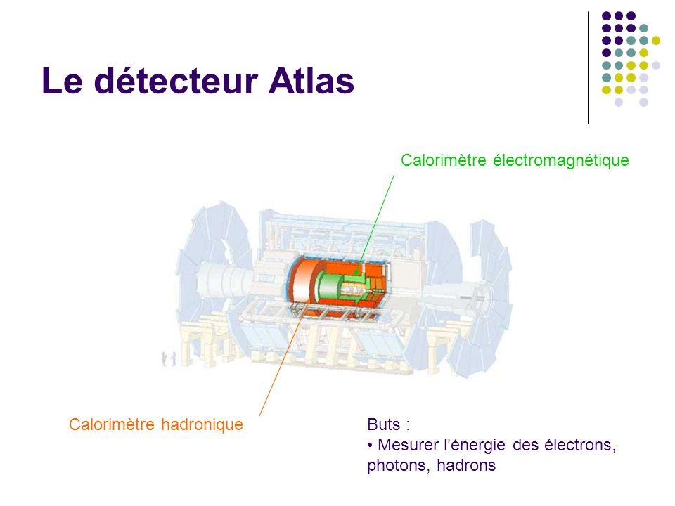 Le détecteur Atlas Calorimètre électromagnétique Calorimètre hadroniqueButs : Mesurer lénergie des électrons, photons, hadrons