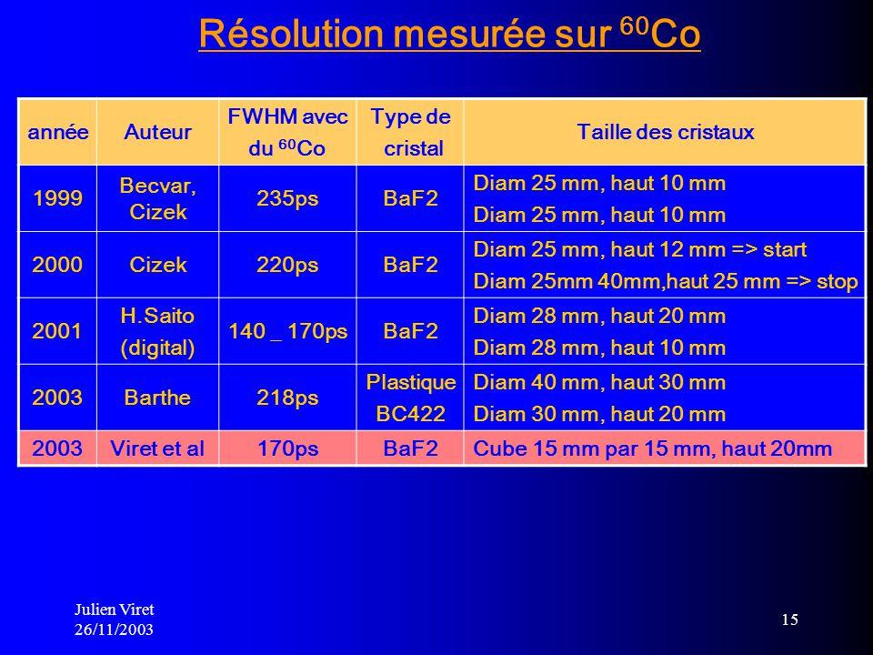 Julien Viret 26/11/2003 15 Résolution mesurée sur 60 Co annéeAuteur FWHM avec du 60 Co Type de cristal Taille des cristaux 1999 Becvar, Cizek 235psBaF