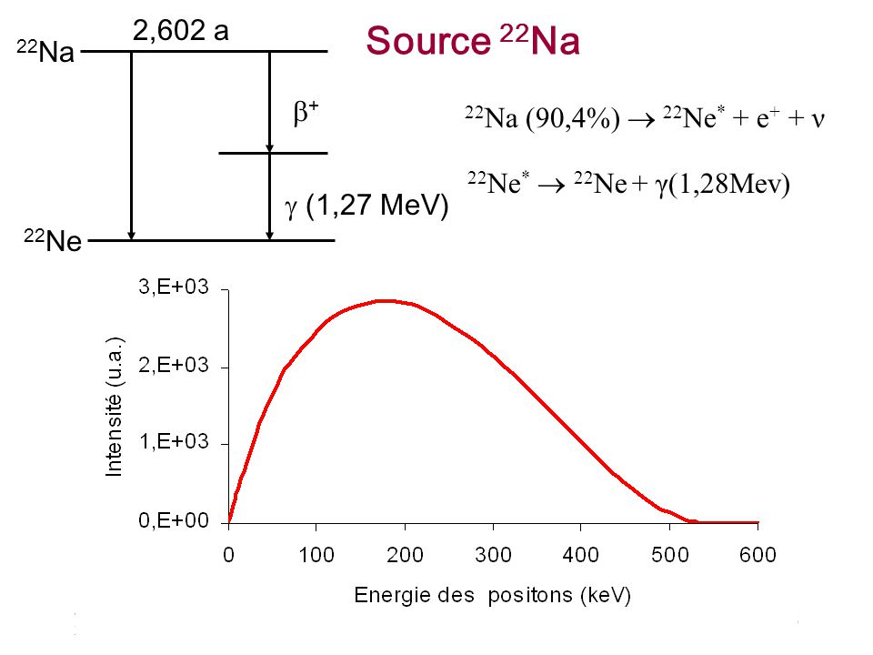 Julien Viret 26/11/2003 18 22 Na (90,4%) 22 Ne * + e + + ν 22 Ne * 22 Ne + γ(1,28Mev) 22 Na 2,602 a 22 Ne + (1,27 MeV) Source 22 Na