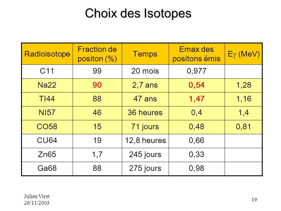Julien Viret 26/11/2003 19 Radioisotope Fraction de positon (%) Temps Emax des positons émis E (MeV) C119920 mois0,977 Na22902,7 ans0,541,28 TI448847