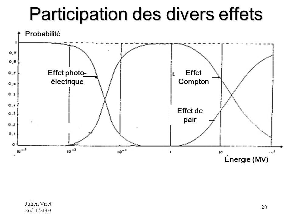 Julien Viret 26/11/2003 20 Effet photo- électrique Effet Compton Effet de pair Énergie (MV) Probabilité Participation des divers effets