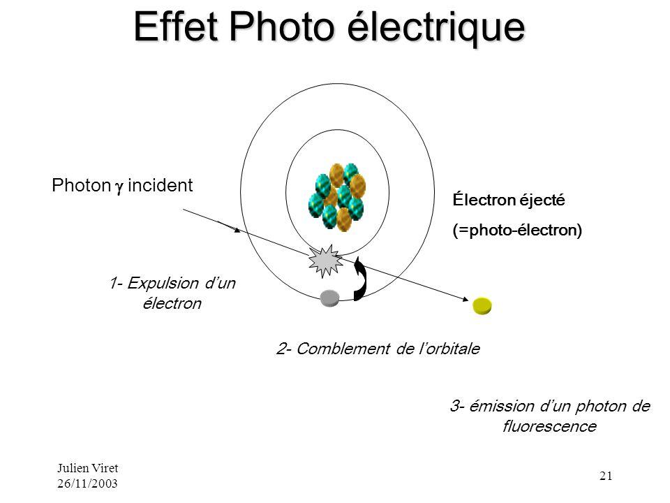 Julien Viret 26/11/2003 21 Électron éjecté (=photo-électron) 1- Expulsion dun électron Photon incident 2- Comblement de lorbitale 3- émission dun phot