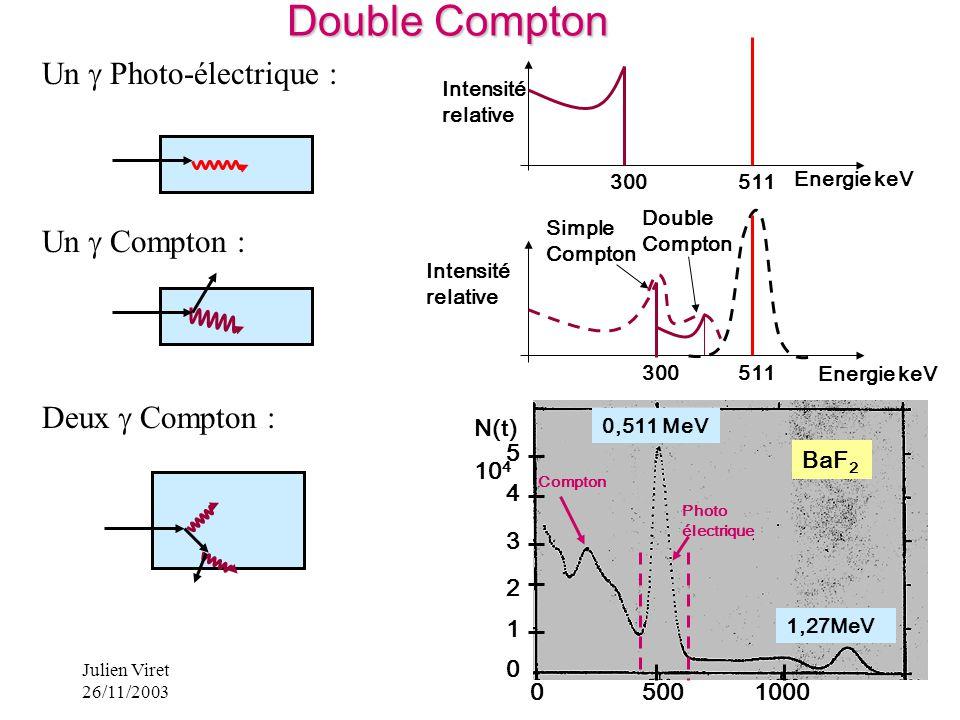 Julien Viret 26/11/2003 23 Energie keV Intensité relative 300511 Un Photo-électrique : Un Compton : Deux Compton : Intensité relative 300511 Energie k