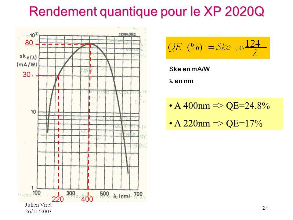 Julien Viret 26/11/2003 24 Ske en mA/W en nm 30 80 220400 A 400nm => QE=24,8% A 220nm => QE=17% Rendement quantique pour le XP 2020Q