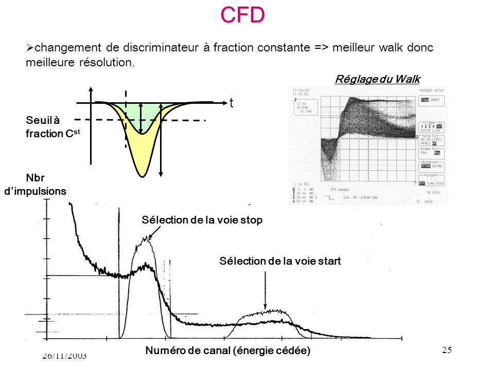 Julien Viret 26/11/2003 25 changement de discriminateur à fraction constante => meilleur walk donc meilleure résolution. Réglage du Walk Seuil à fract
