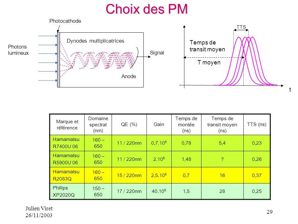 Julien Viret 26/11/2003 29 Marque et référence Domaine spectral (nm) QE (%)Gain Temps de montée (ns) Temps de transit moyen (ns) TTS (ns) Hamamatsu R7