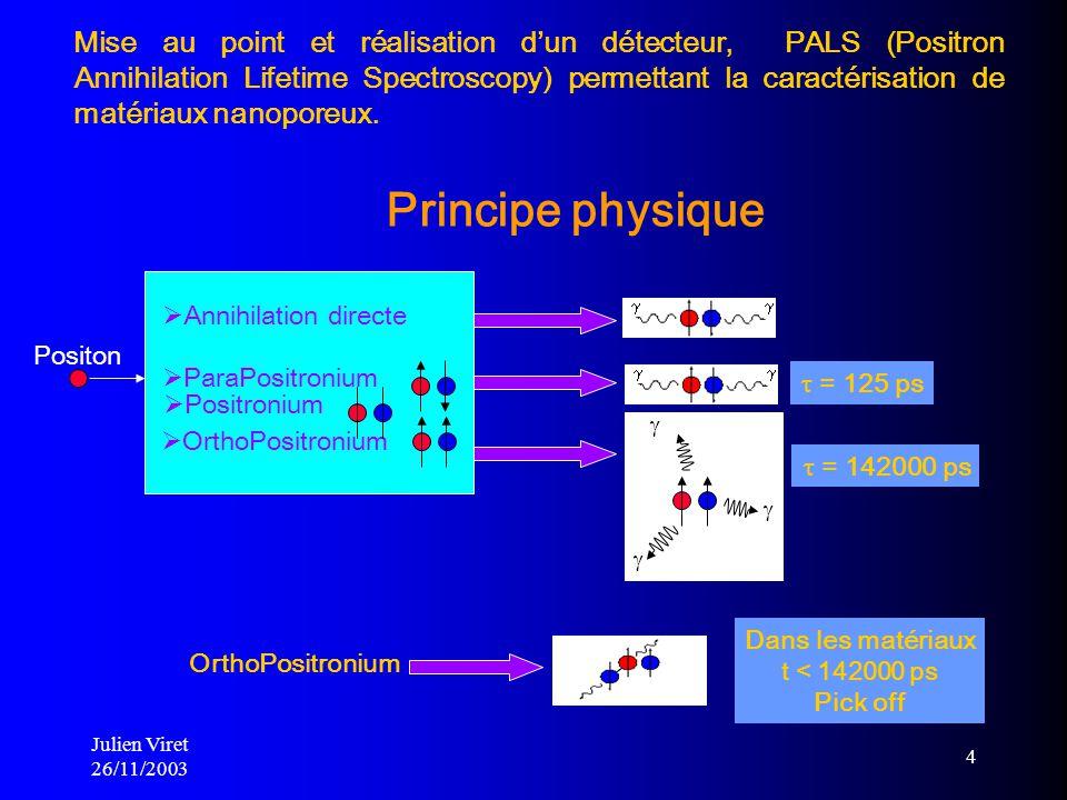 Julien Viret 26/11/2003 4 Principe physique Positon Annihilation directe Mise au point et réalisation dun détecteur, PALS (Positron Annihilation Lifet