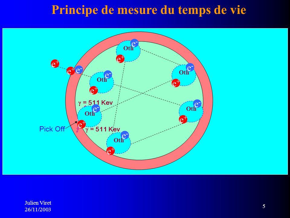 Julien Viret 26/11/2003 5 Source 22 Na Échantillon Thermalisation Diffusion Positron = 1,28 Mev Annihilation = 511 Kev Principe de mesure du temps de