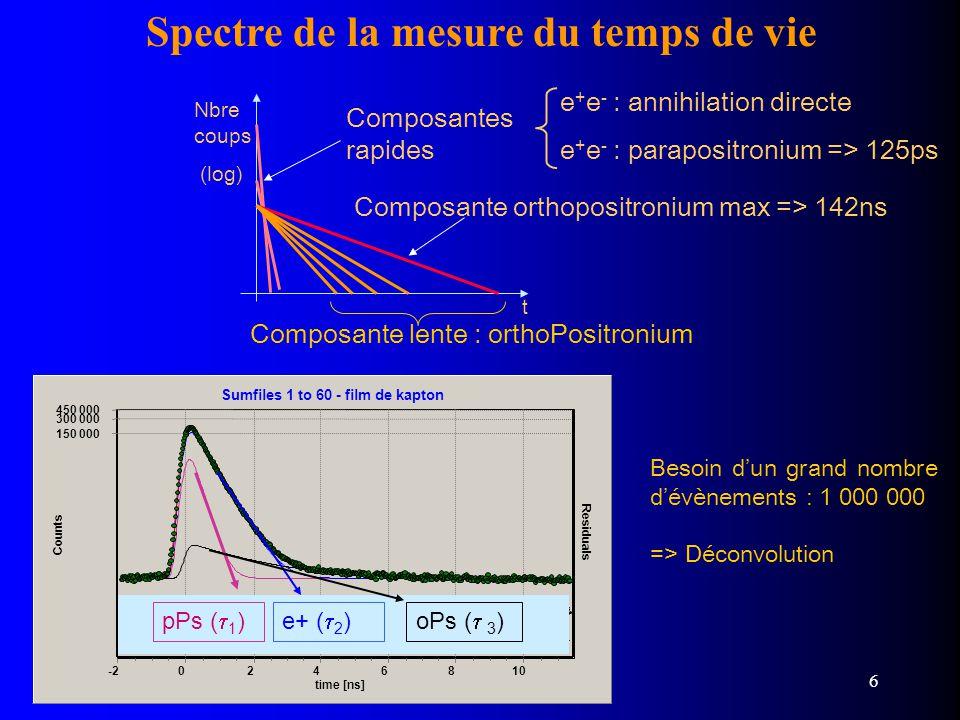 Julien Viret 26/11/2003 6 Spectre de la mesure du temps de vie Nbre coups (log) t e + e - : annihilation directe e + e - : parapositronium => 125ps Co