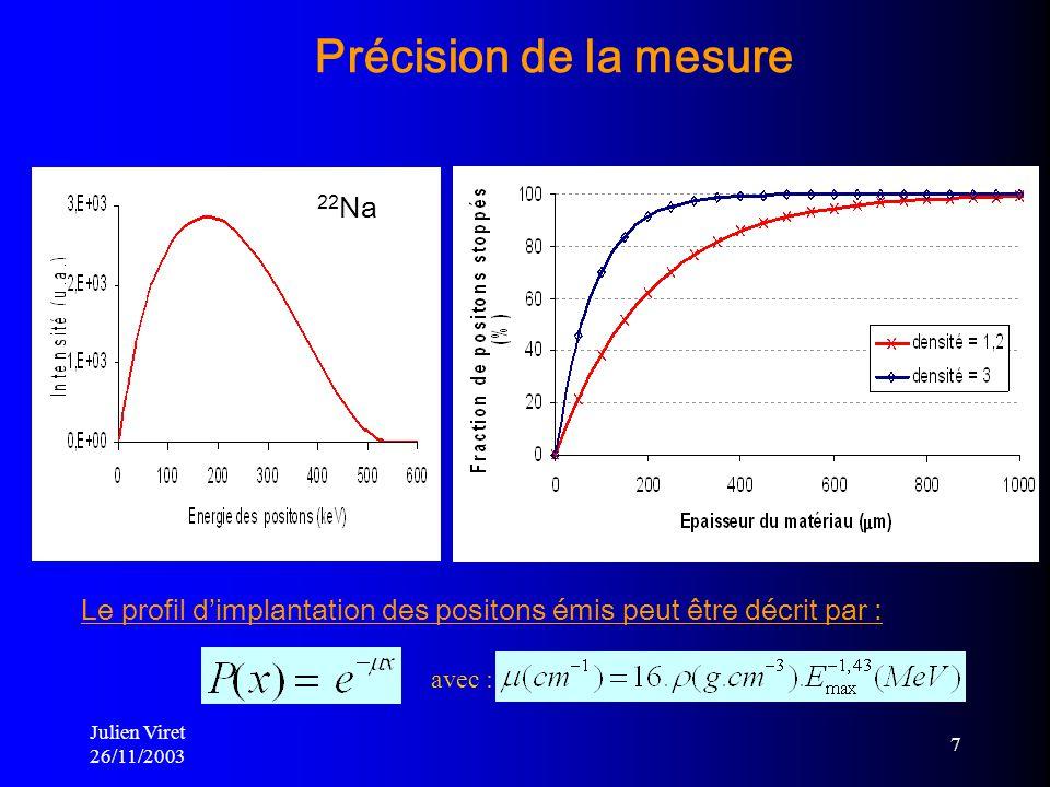 Julien Viret 26/11/2003 7 Précision de la mesure avec : Le profil dimplantation des positons émis peut être décrit par : 22 Na d = 1,3 g/cm 3