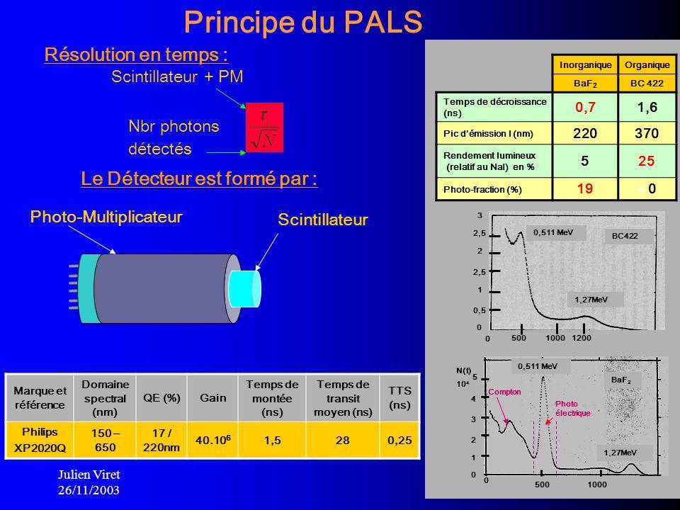 Julien Viret 26/11/2003 9 BaF 2 Compton 5 0 4 3 2 1 0 N(t) 10 4 500 1000 Photo électrique 1,27MeV 0,511 MeV BC422 0 3 2,5 0,5 2 1 0 5001200 0,511 MeV