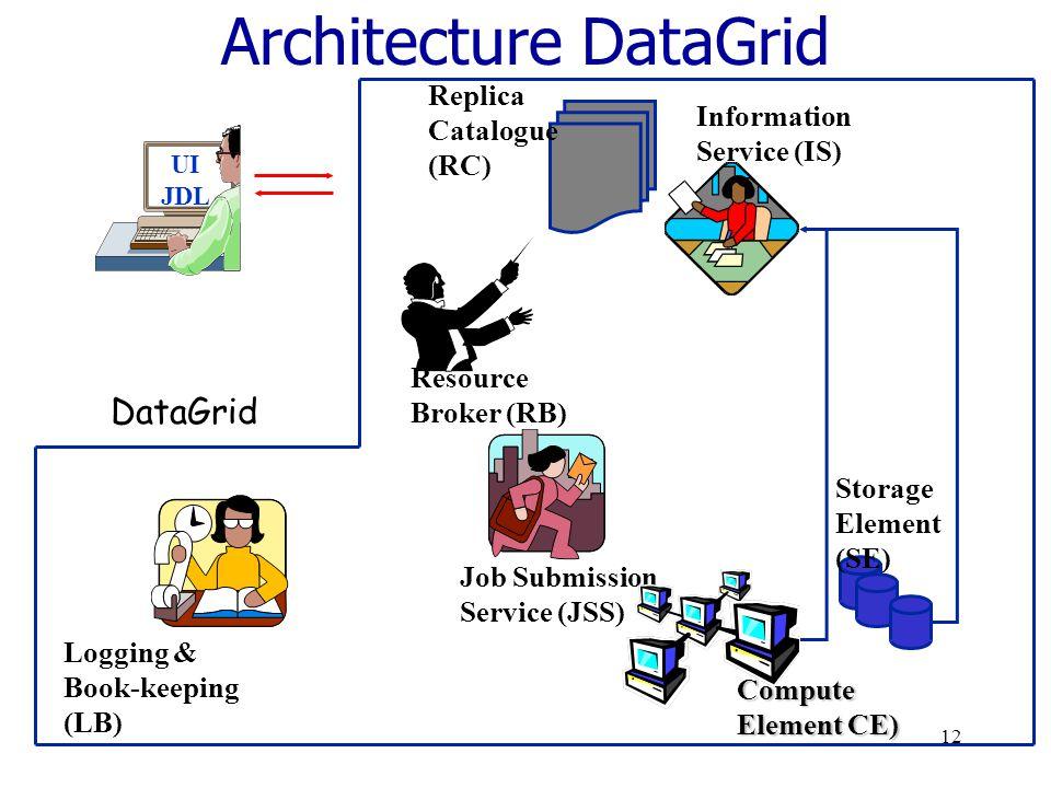11 DataGRID Projet européen > de trois ans Démarré en 2002 Enjeu de cette grille: Faciliter l'accès à des moyens de calculs intensifs via un réseau et