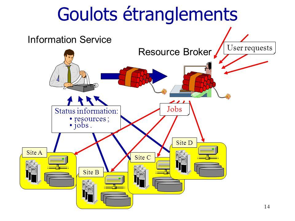 13 uDeux éléments clés : uOrdonnanceur de grilles (Resource broker) : Choisit un élément répondant à une requête (nœud de stockage, de calcul, réseau