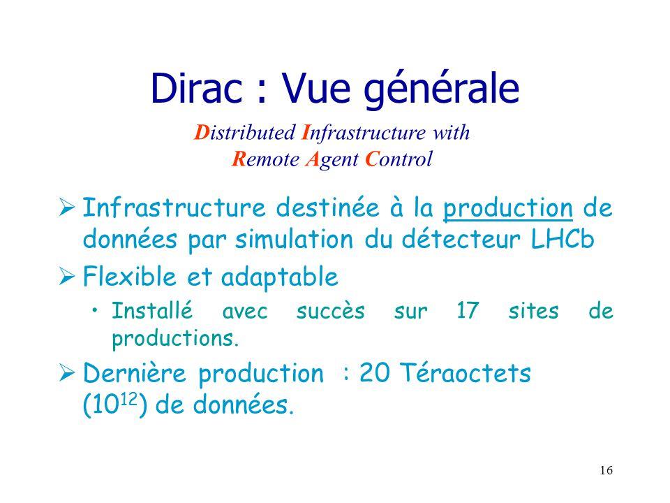15 Une autre approche: Dirac
