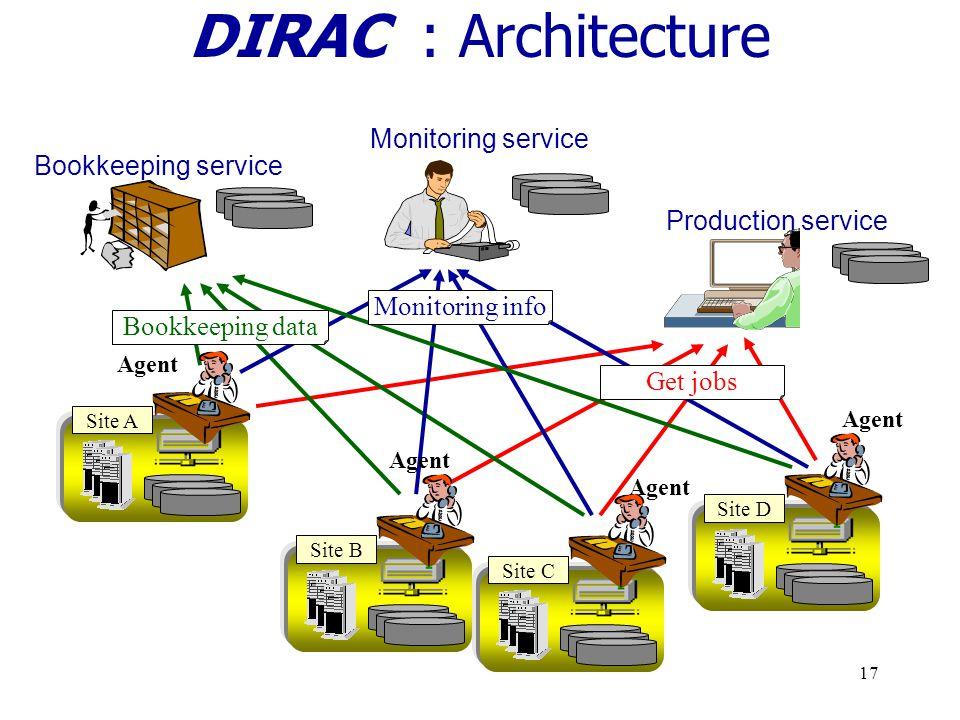 16 Dirac : Vue générale Infrastructure destinée à la production de données par simulation du détecteur LHCb Flexible et adaptable Installé avec succès