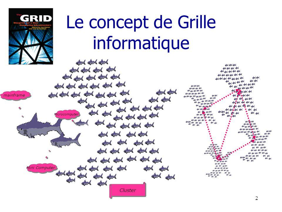 1 Grille de calcul et physique des particules Vincent Garonne CPPM, Marseille Novembre 2003 Contenu de la présentation Etat de lart : Grille de calcul