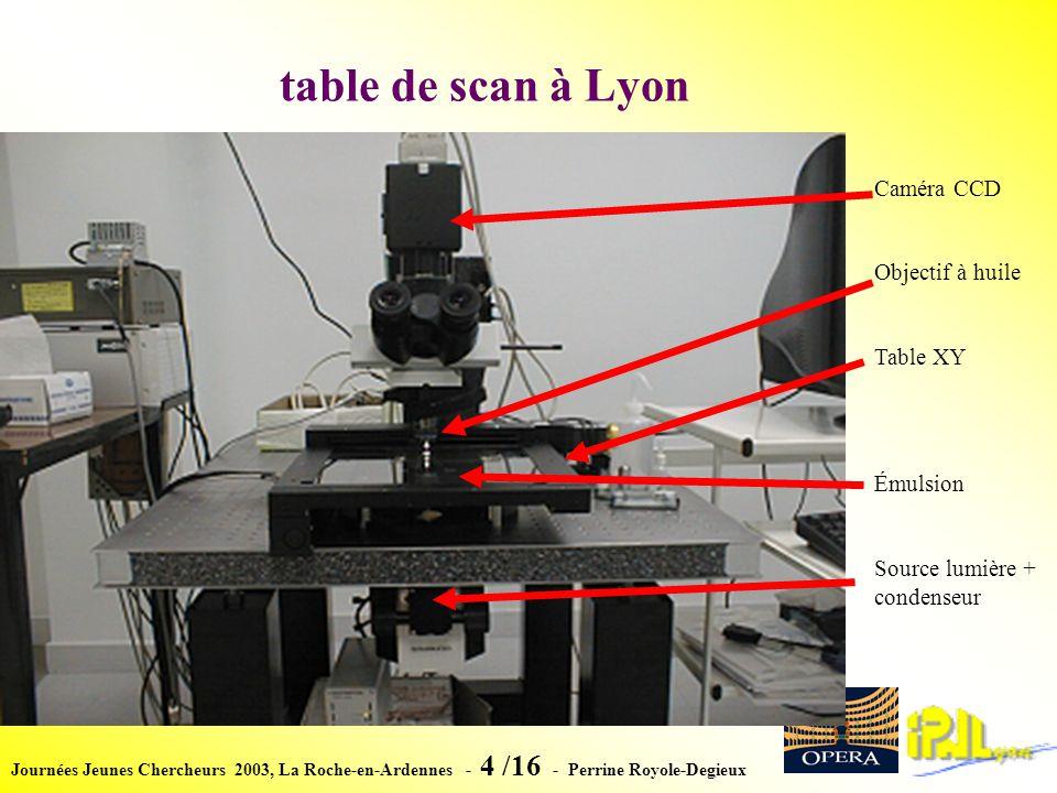 Journées Jeunes Chercheurs 2003, La Roche-en-Ardennes - 15 /16 - Perrine Royole-Degieux Analyse (travaux en cours) Réalisation dun test-beam au PSI à Zurich le 15/09/03.