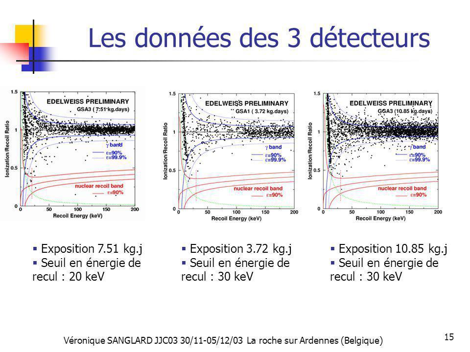 Véronique SANGLARD JJC03 30/11-05/12/03 La roche sur Ardennes (Belgique) 15 Les données des 3 détecteurs Exposition 7.51 kg.j Seuil en énergie de recu