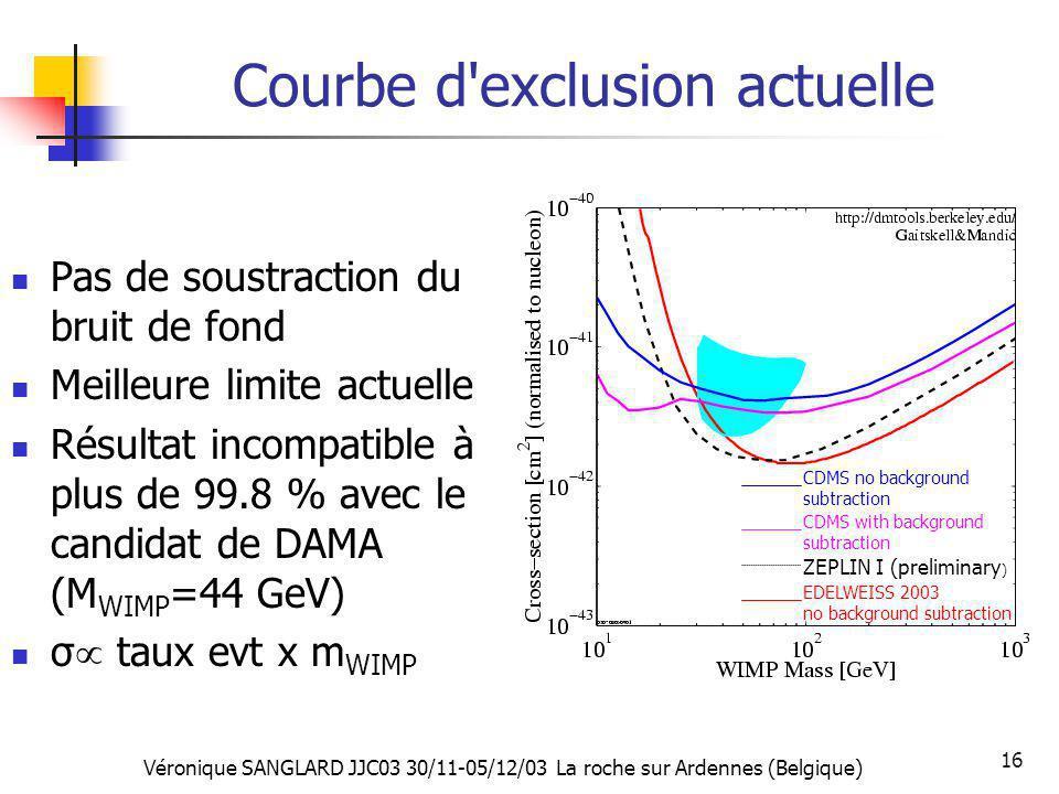 Véronique SANGLARD JJC03 30/11-05/12/03 La roche sur Ardennes (Belgique) 16 Courbe d'exclusion actuelle Pas de soustraction du bruit de fond Meilleure