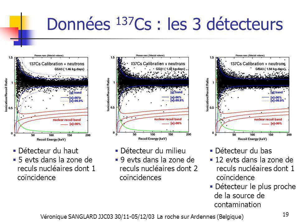 Véronique SANGLARD JJC03 30/11-05/12/03 La roche sur Ardennes (Belgique) 19 Données 137 Cs : les 3 détecteurs Détecteur du haut 5 evts dans la zone de