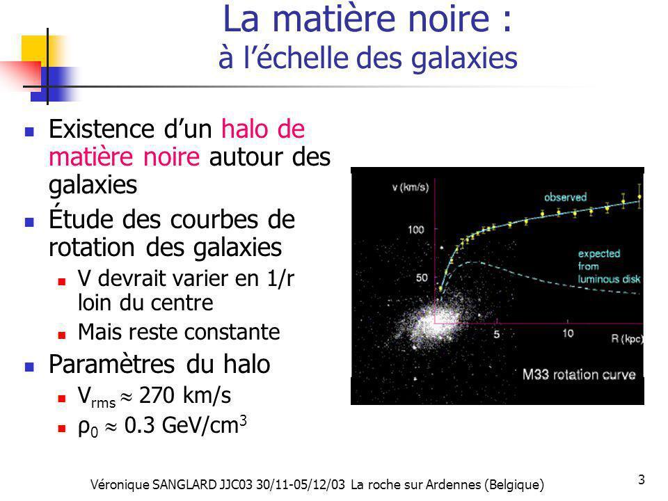 Véronique SANGLARD JJC03 30/11-05/12/03 La roche sur Ardennes (Belgique) 3 La matière noire : à léchelle des galaxies Existence dun halo de matière no