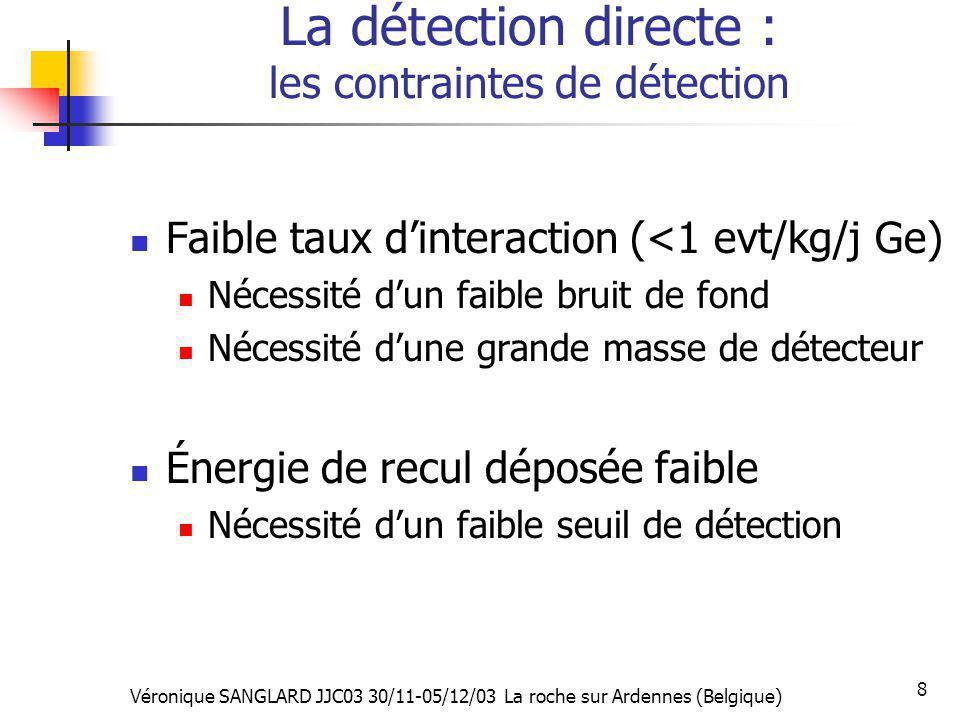 Véronique SANGLARD JJC03 30/11-05/12/03 La roche sur Ardennes (Belgique) 8 La détection directe : les contraintes de détection Faible taux dinteractio
