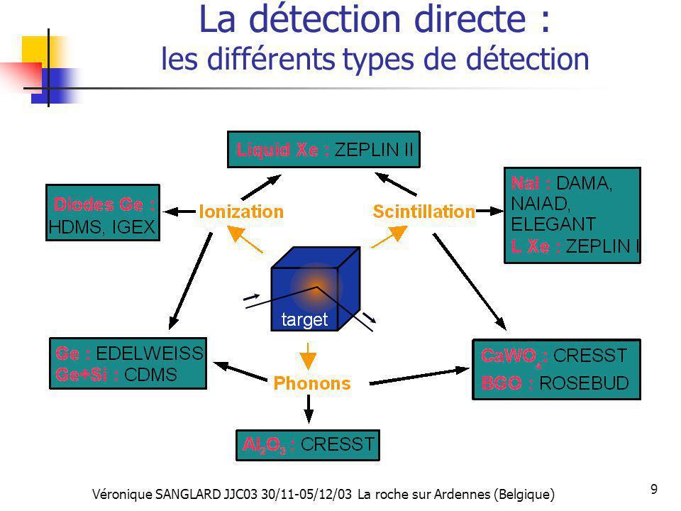 Véronique SANGLARD JJC03 30/11-05/12/03 La roche sur Ardennes (Belgique) 9 La détection directe : les différents types de détection