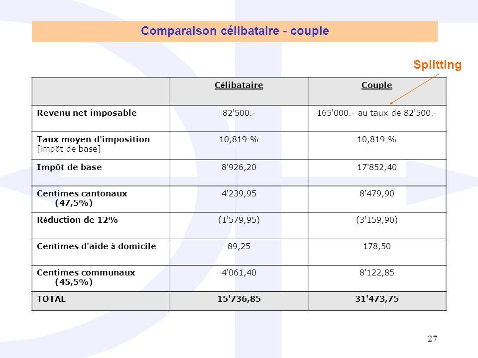 27 C é libataireCouple Revenu net imposable82 500.-165 000.- au taux de 82 500.- Taux moyen d imposition [impôt de base] 10,819 % Impôt de base8 926,2017 852,40 Centimes cantonaux (47,5%) 4 239,958 479,90 R é duction de 12%(1 579,95)(3 159,90) Centimes d aide à domicile89,25178,50 Centimes communaux (45,5%) 4 061,408 122,85 TOTAL15 736,8531 473,75 Comparaison célibataire - couple Splitting