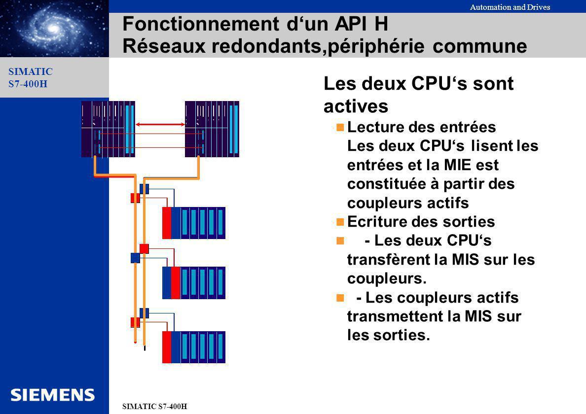 Automation and Drives SIMATIC S7-400H SIMATIC S7-400H Fonctionnement dun API H Réseaux redondants,périphérie commune Les deux CPUs sont actives Lectur