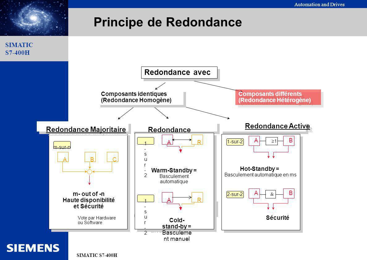 Automation and Drives SIMATIC S7-400H SIMATIC S7-400H Principe de Redondance Redondance avec Composants identiques (Redondance Homogène) m- out of -n