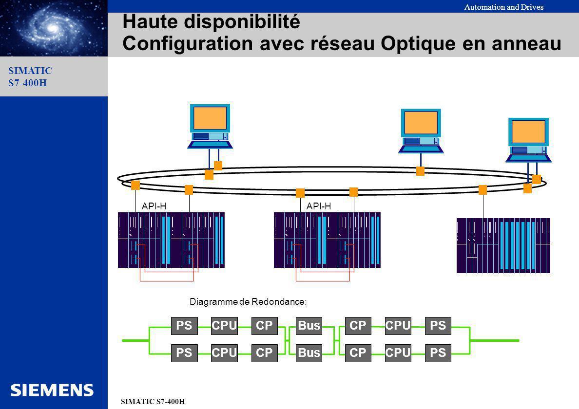 Automation and Drives SIMATIC S7-400H SIMATIC S7-400H Haute disponibilité Configuration avec réseau Optique en anneau API-H PS CPU CP CPU PS Bus Diagr