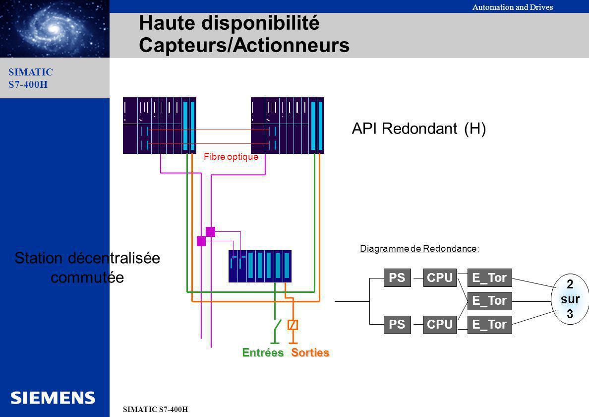 Automation and Drives SIMATIC S7-400H SIMATIC S7-400H API Redondant (H) Station décentralisée commutée Fibre optique EntréesSorties Haute disponibilit