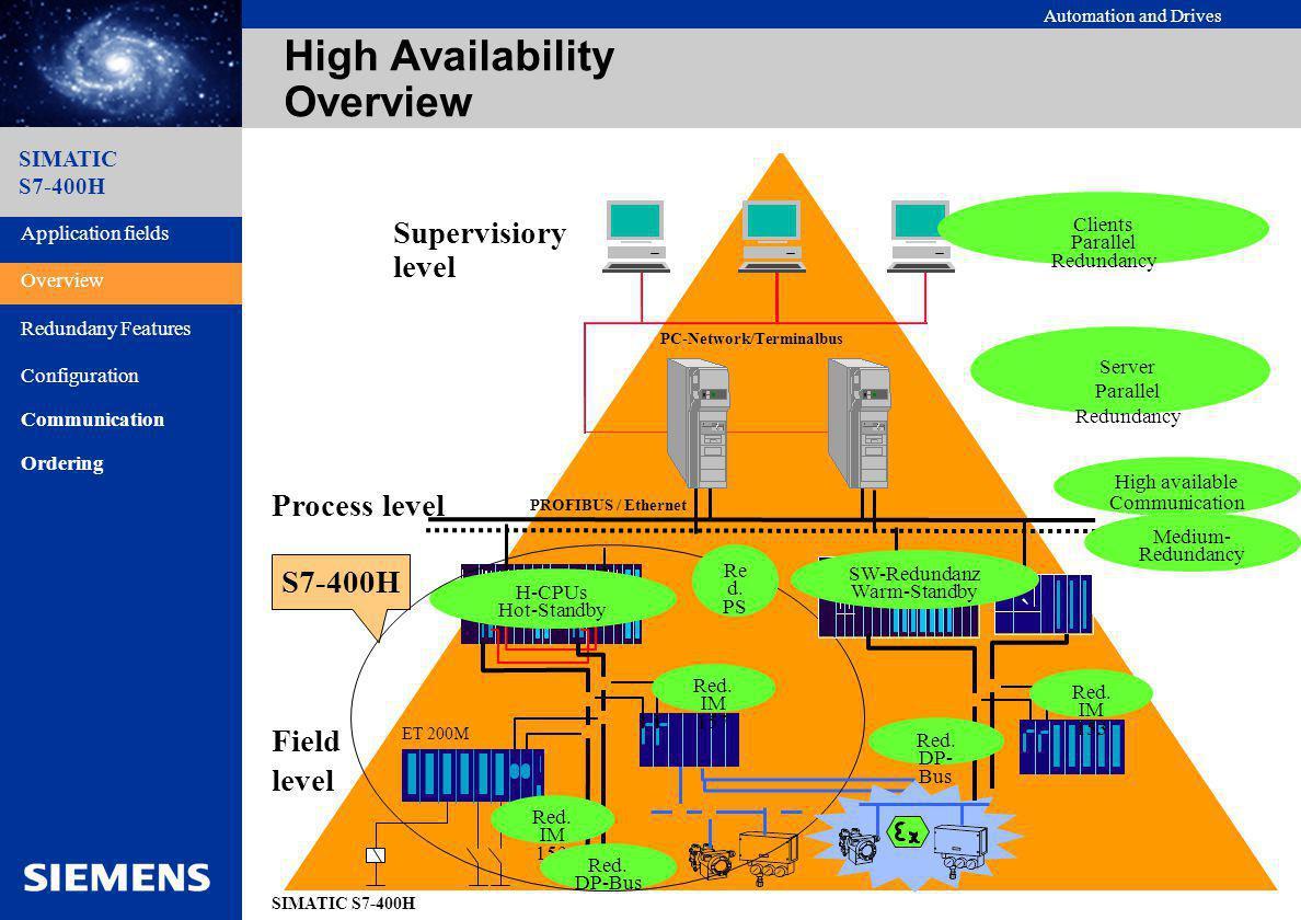 Automation and Drives SIMATIC S7-400H SIMATIC S7-400H Entrées/Sorties Redondantes Système Redondant (H) mono bloc (2 UC) Station décentralisée redondante Fibre optique Entrées Sorties (non encore pris en charge par le firmware)