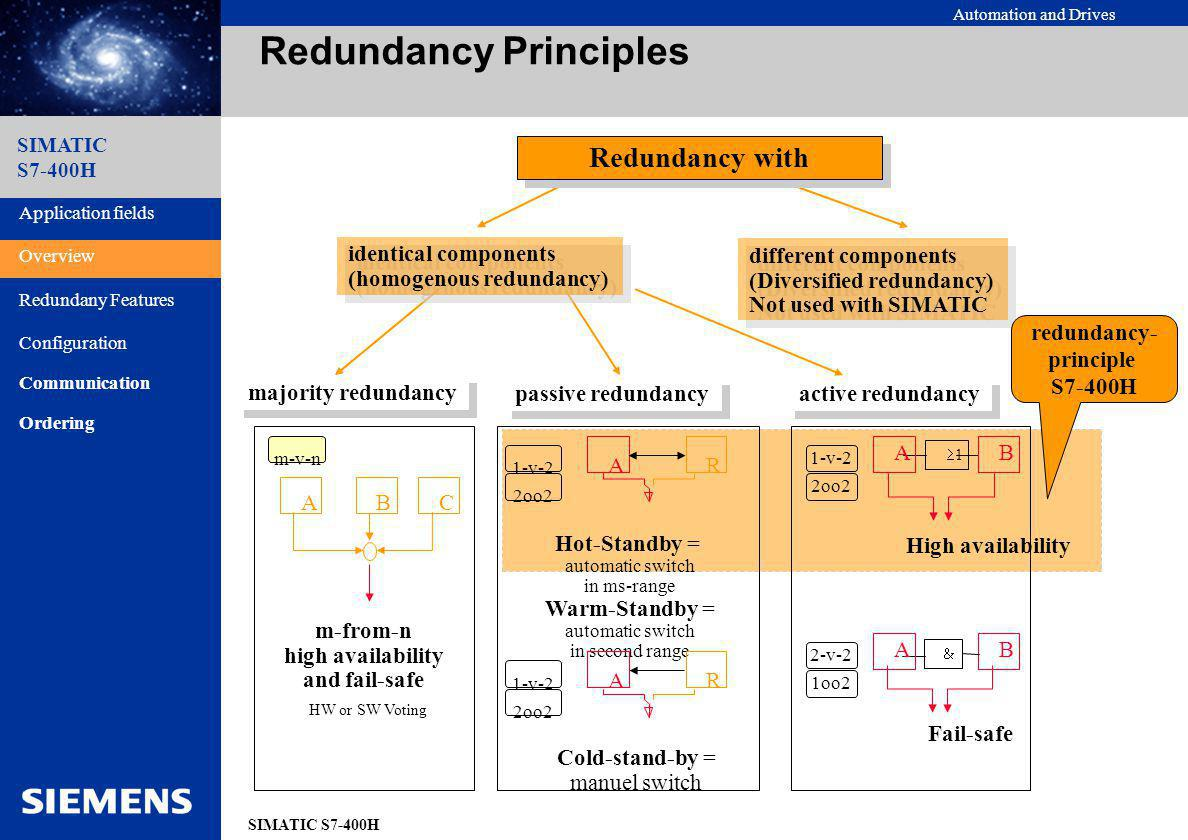 Automation and Drives SIMATIC S7-400H SIMATIC S7-400H Architecture Synchronisation, Data and State Exchange IM BIBIBIBIAIAO BOBOBOBOIMFM Process Application fields Overview Redundany Features Configuration Communication Ordering