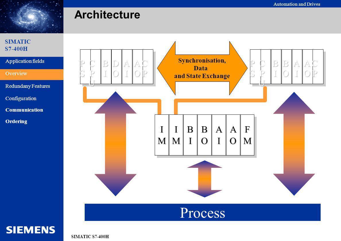 Automation and Drives SIMATIC S7-400H SIMATIC S7-400H Fonctionnement dun API H Réseaux redondants,périphérie commune Les deux CPUs sont actives Lecture des entrées Les deux CPUs lisent les entrées et la MIE est constituée à partir des coupleurs actifs Ecriture des sorties - Les deux CPUs transfèrent la MIS sur les coupleurs.