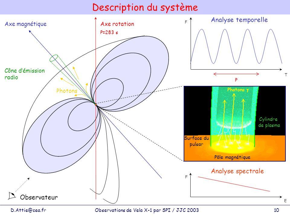D.Attie@cea.frObservations de Vela X-1 par SPI / JJC 200310 Description du système Axe rotation Axe magnétique Cône démission radio Photons Surface du