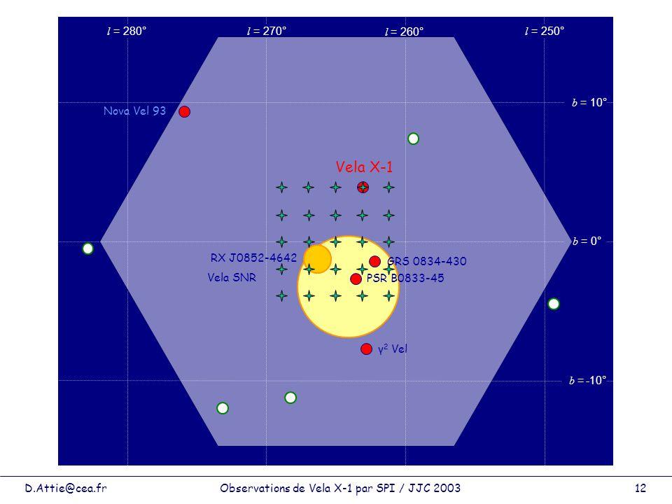 D.Attie@cea.frObservations de Vela X-1 par SPI / JJC 200312 l = 280° l = 270° l = 260° l = 250° b = 10° b = 0° b = -10° Vela SNR γ 2 Vel PSR B0833-45