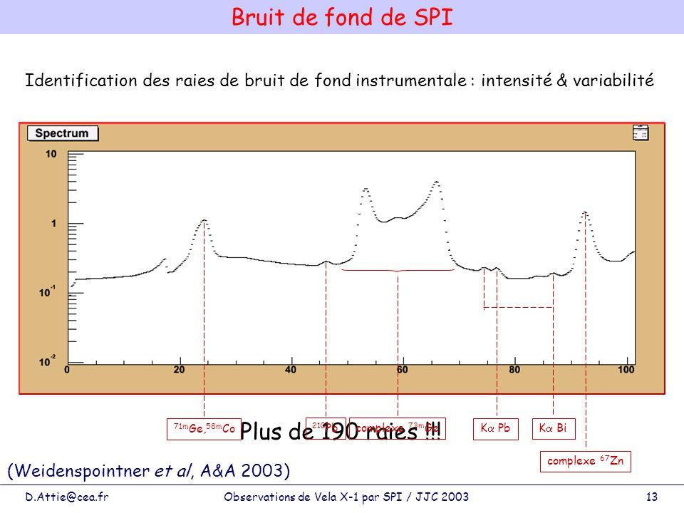 D.Attie@cea.frObservations de Vela X-1 par SPI / JJC 200313 Plus de 190 raies !!! Identification des raies de bruit de fond instrumentale : intensité
