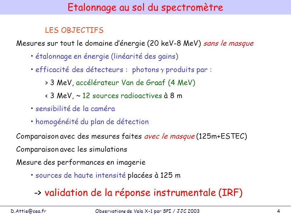 D.Attie@cea.frObservations de Vela X-1 par SPI / JJC 20034 Etalonnage au sol du spectromètre LES OBJECTIFS Mesures sur tout le domaine dénergie (20 ke