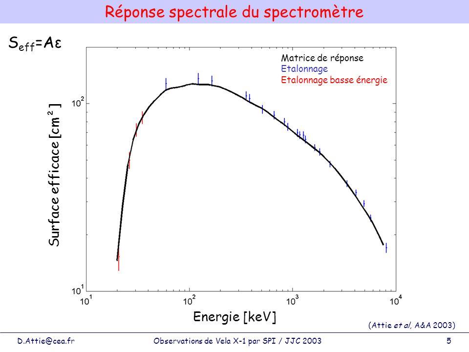 D.Attie@cea.frObservations de Vela X-1 par SPI / JJC 20036 Etalonnage en vol : spectre crabe (Attie et al, A&A 2003) Flux [coups/s/keV] 10 -7 10 -5 10 -3 10 -1 10 coups/cm 2 /s/keV