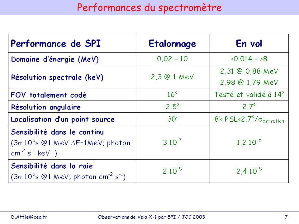 D.Attie@cea.frObservations de Vela X-1 par SPI / JJC 20037 Performances du spectromètre