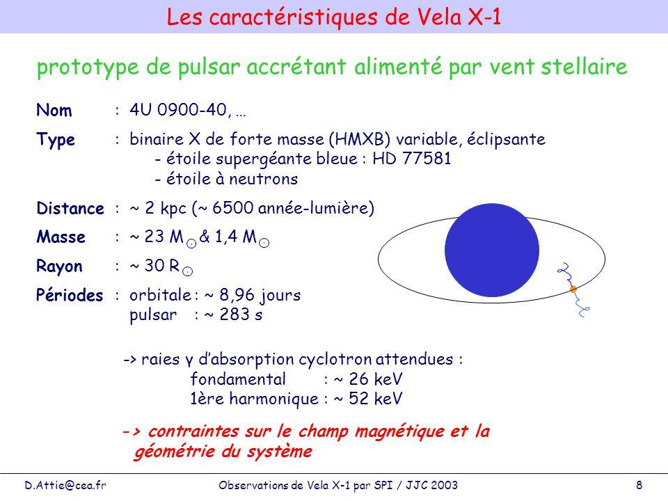 D.Attie@cea.frObservations de Vela X-1 par SPI / JJC 20039 Raies dabsorption cyclotron 30R 1,7 R * 30 R