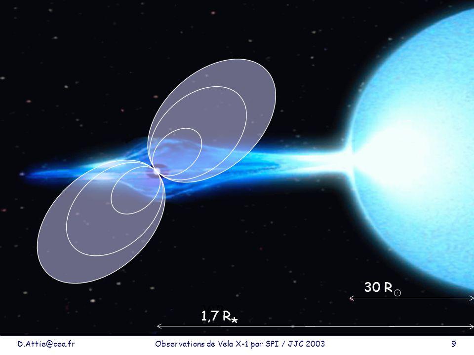 D.Attie@cea.frObservations de Vela X-1 par SPI / JJC 200310 Description du système Axe rotation Axe magnétique Cône démission radio Photons Surface du pulsar Pôle magnétique Cylindre de plasma Observateur Photons P=283 s F T P Analyse temporelle F E Analyse spectrale