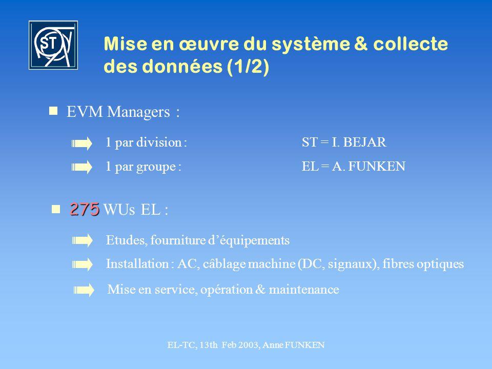 EL-TC, 13th Feb 2003, Anne FUNKEN Mise en œuvre du système & collecte des données (1/2) EVM Managers : 1 par division :ST = I. BEJAR 1 par groupe :EL