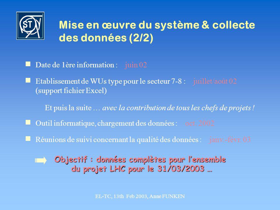 EL-TC, 13th Feb 2003, Anne FUNKEN Date de 1ère information : juin 02 Et puis la suite … avec la contribution de tous les chefs de projets ! Mise en œu
